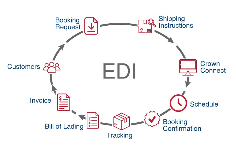 EDI How it works